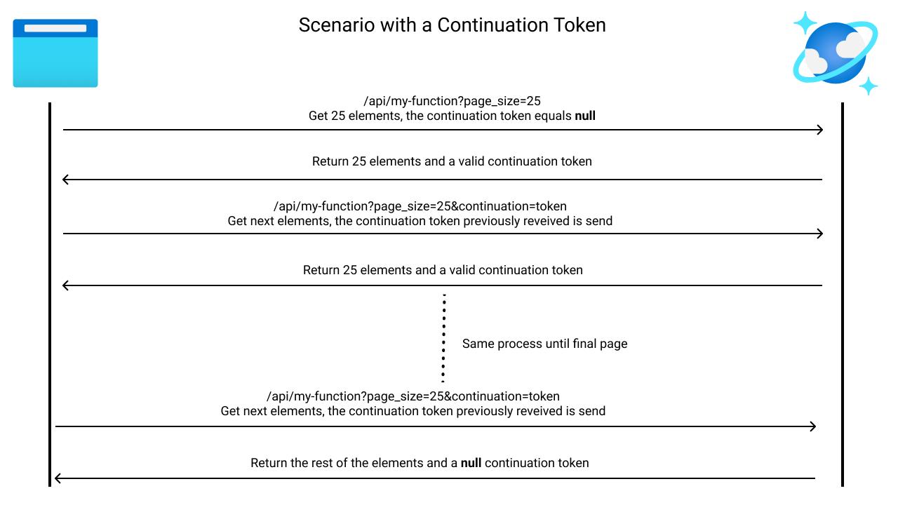 Continuation token